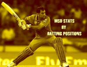 MS Dhoni – Batting Statistics by Batting Positions
