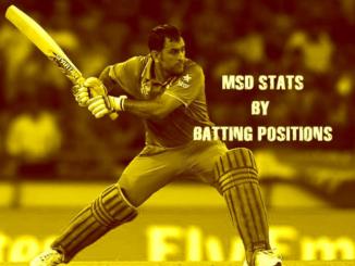 MS Dhoni Batting Statistics