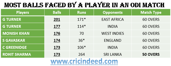 Most Balls Faced in A SINGLE ODI MATCH