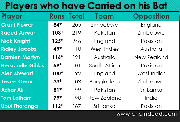 players who have carried the bat in ODI
