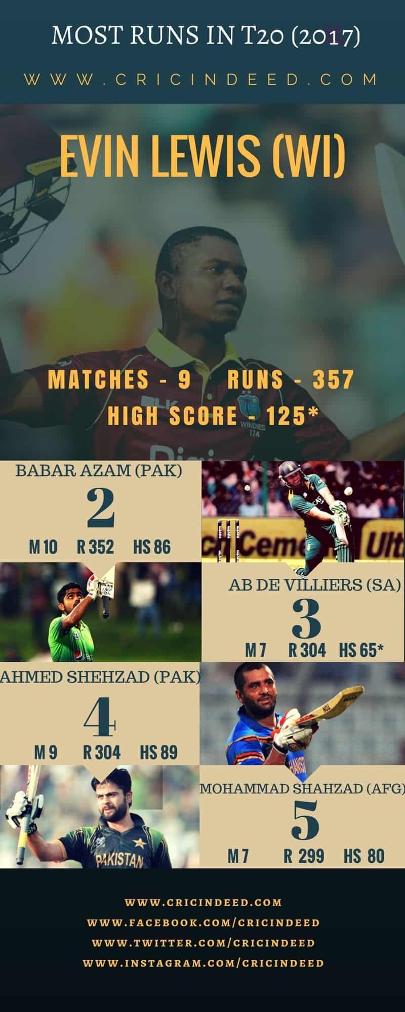 MOST RUNS IN T20 2017