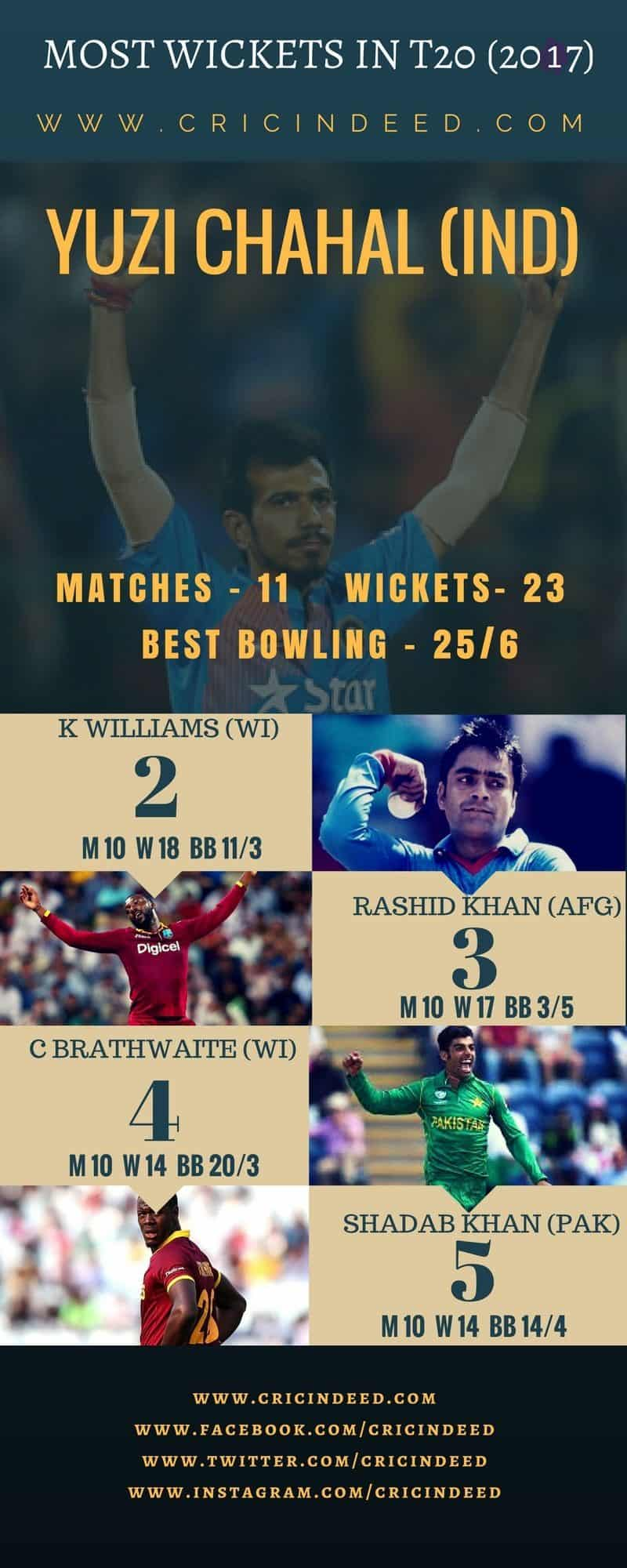 MOST WICKETS IN T20 2017
