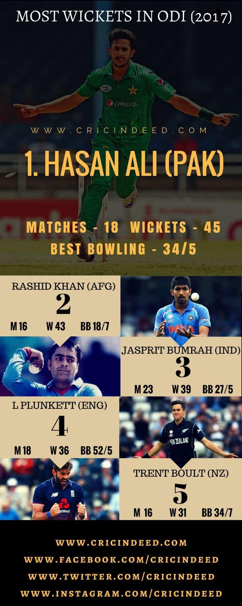 most wickets in odi 2017