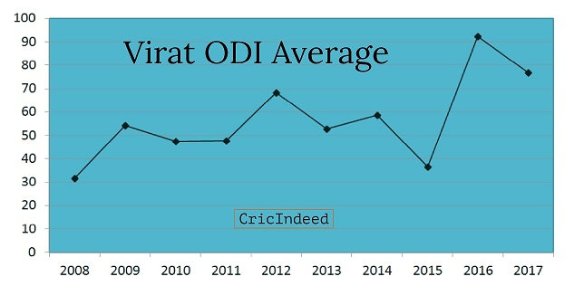 Virat Kohli ODI & Test Performance (Year by Year) - CricIndeed