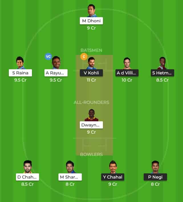 Playing XI & Dream11